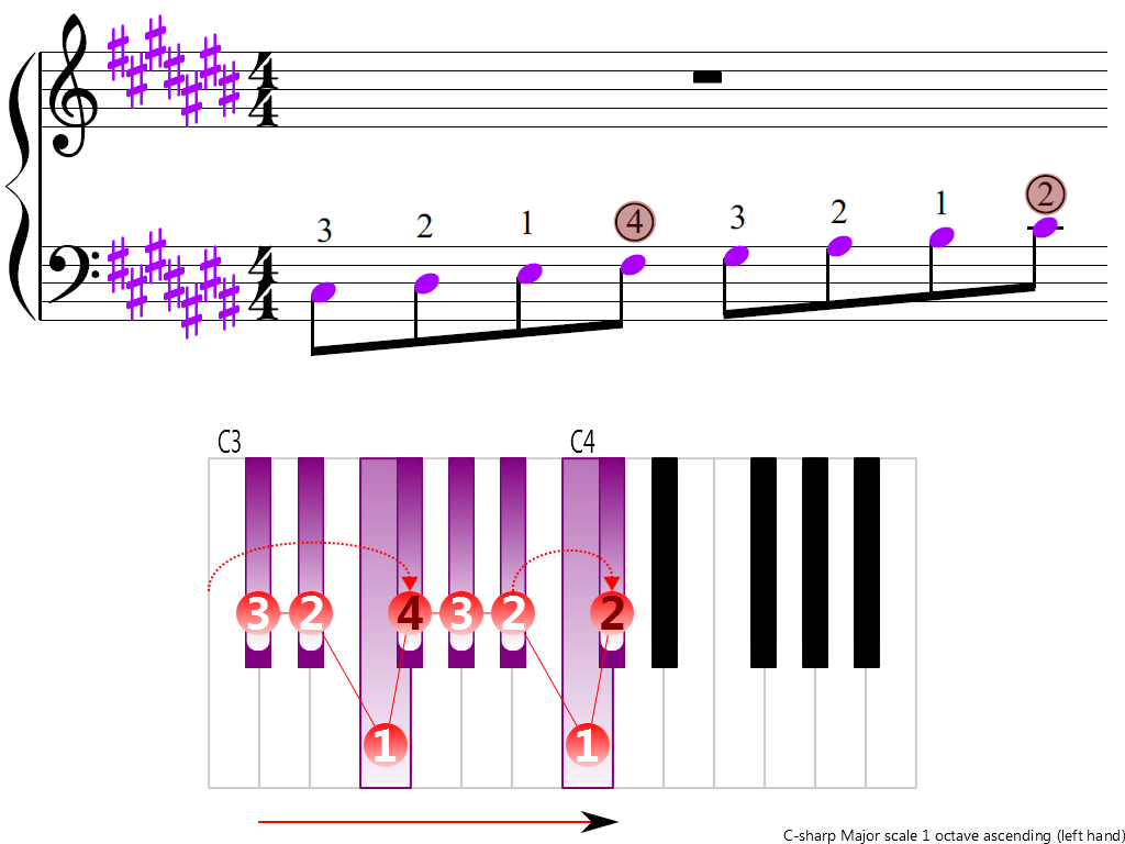 Figure 3. Ascending of the C-sharp Major scale 1 octave (left hand)
