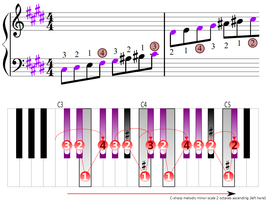 Figure 3. Ascending of the C-sharp melodic minor scale 2 octaves (left hand)