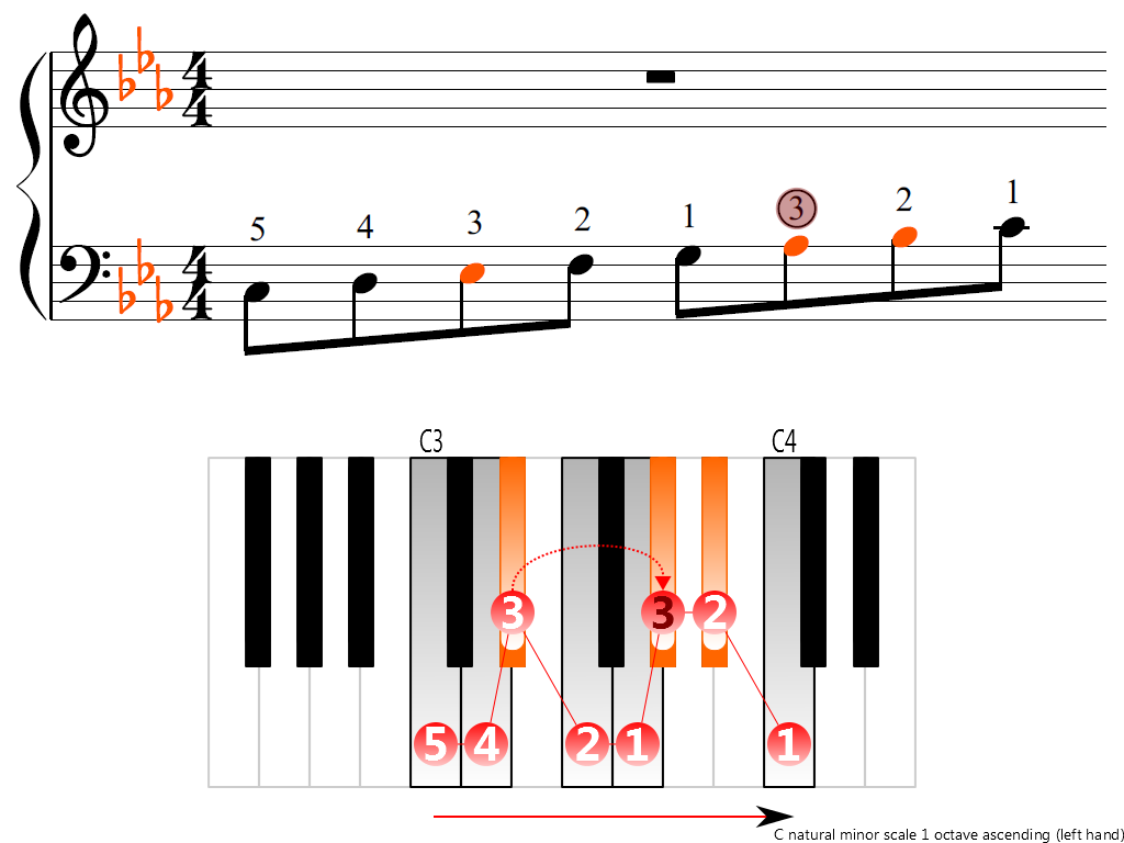 Figure 3. Ascending of the C natural minor scale 1 octave (left hand)