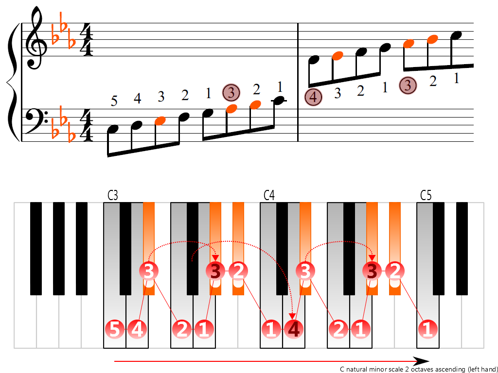 Figure 3. Ascending of the C natural minor scale 2 octaves (left hand)