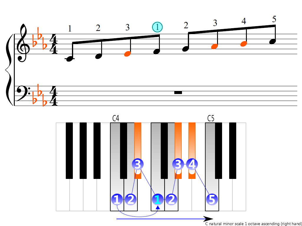 Figure 3. Ascending of the C natural minor scale 1 octave (right hand)