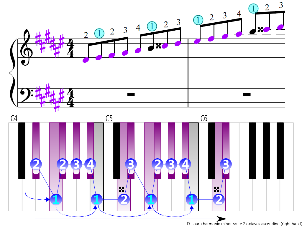 Figure 3. Ascending of the D-sharp harmonic minor scale 2 octaves (right hand)