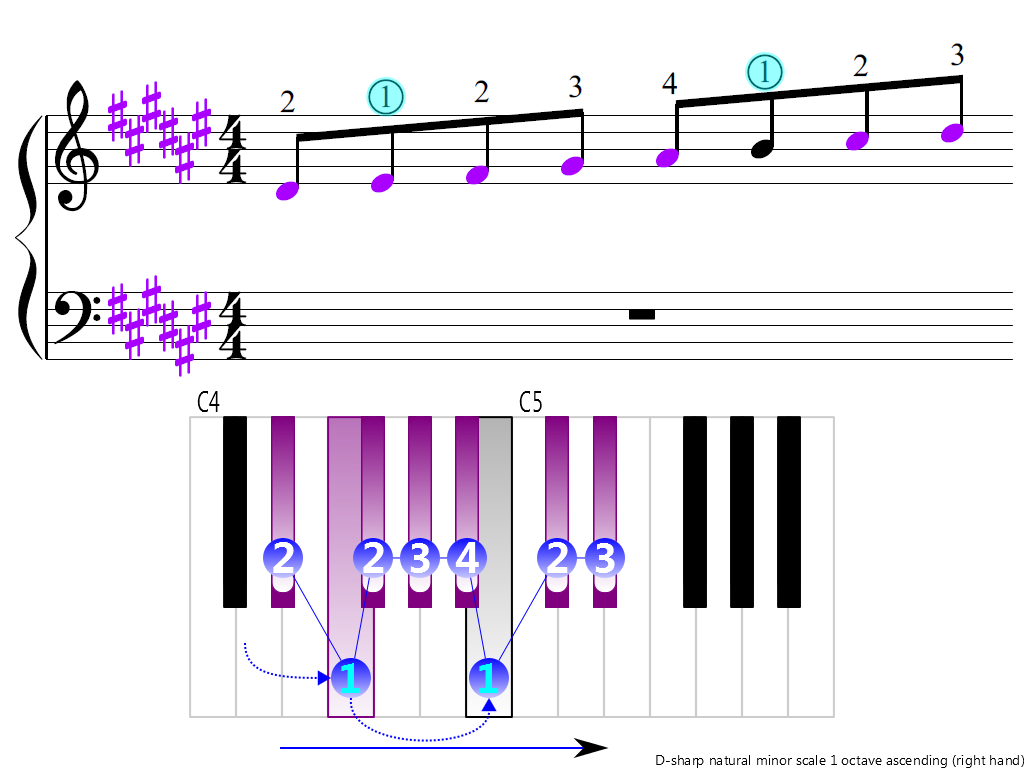 Figure 3. Ascending of the D-sharp natural minor scale 1 octave (right hand)