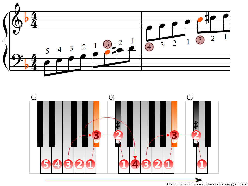 Figure 3. Ascending of the D harmonic minor scale 2 octaves (left hand)