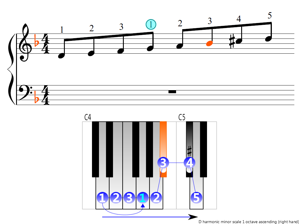 Figure 3. Ascending of the D harmonic minor scale 1 octave (right hand)