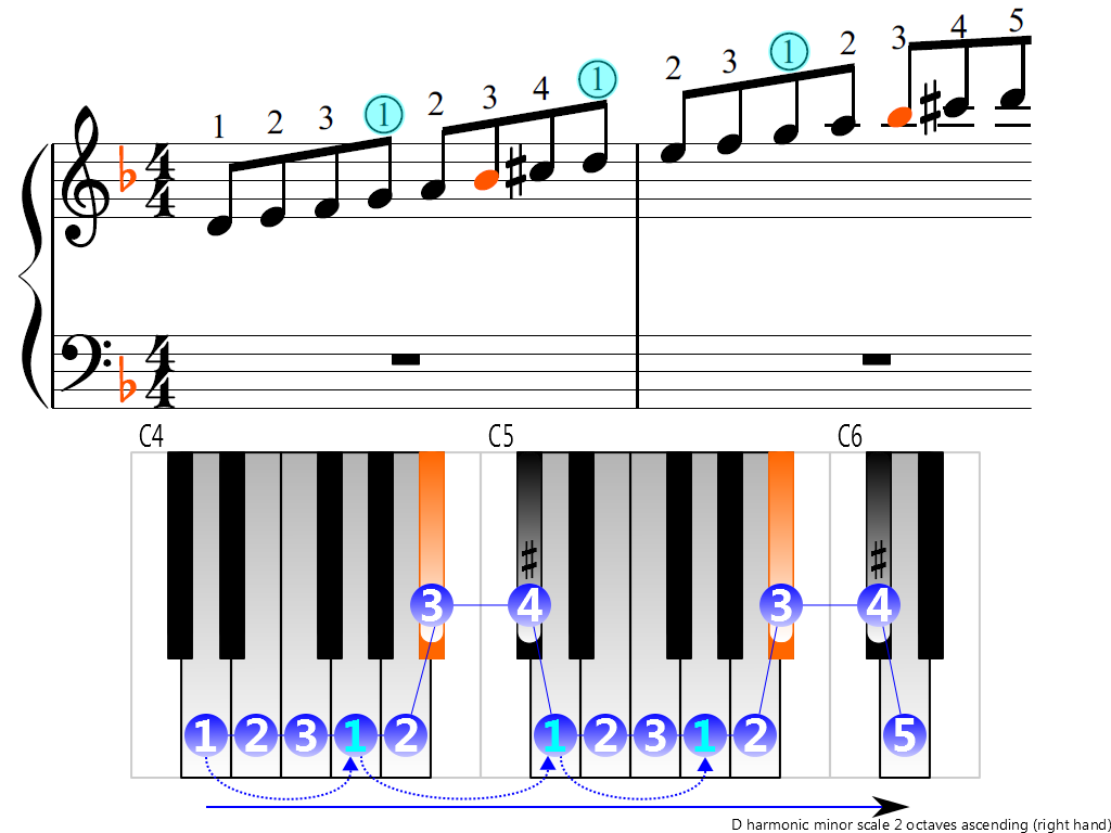 Figure 3. Ascending of the D harmonic minor scale 2 octaves (right hand)