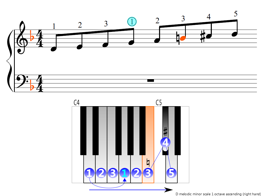 Figure 3. Ascending of the D melodic minor scale 1 octave (right hand)