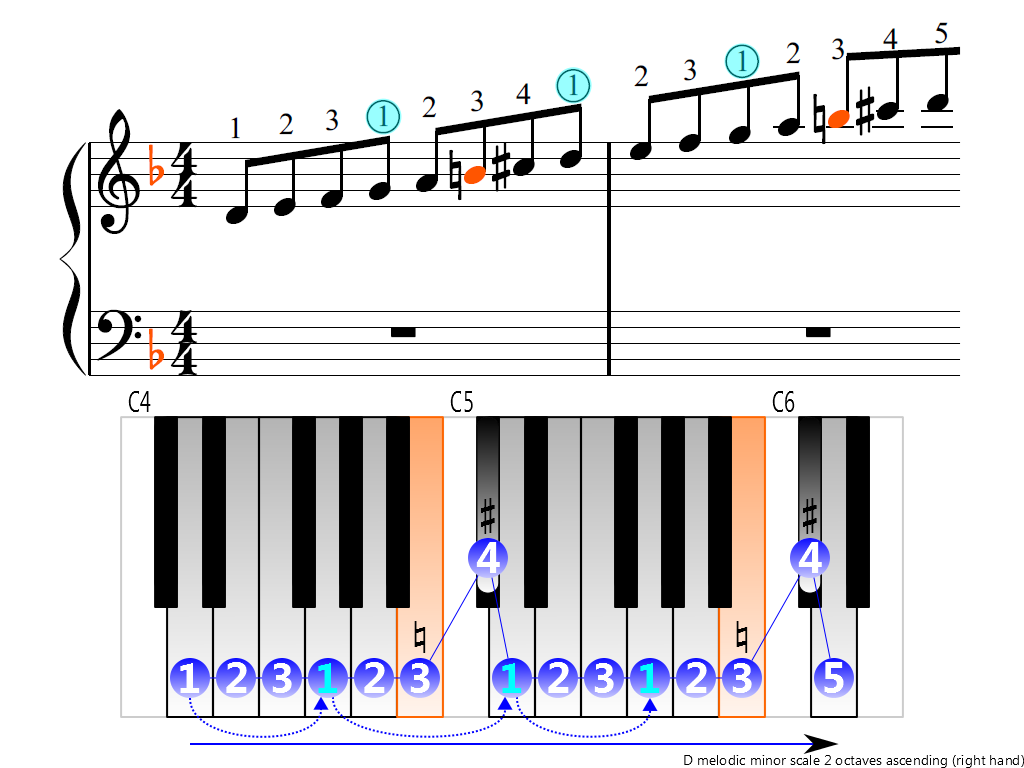 Figure 3. Ascending of the D melodic minor scale 2 octaves (right hand)