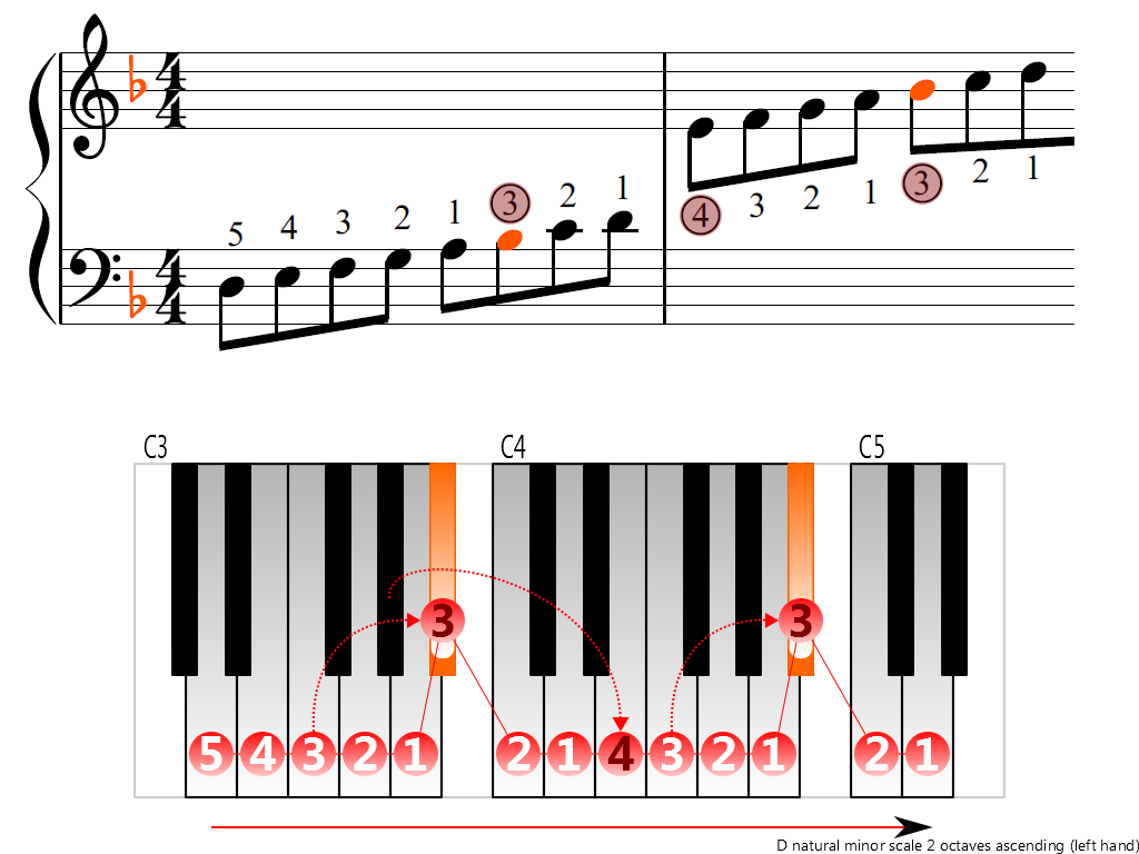 Figure 3. Ascending of the D natural minor scale 2 octaves (left hand)
