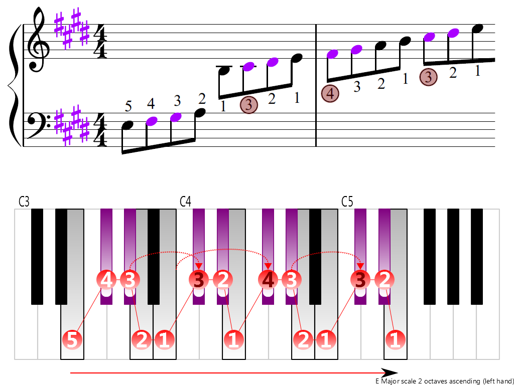 Figure 3. Ascending of the E Major scale 2 octaves (left hand)