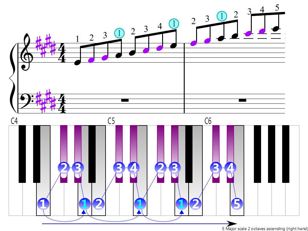 Figure 3. Ascending of the E Major scale 2 octaves (right hand)