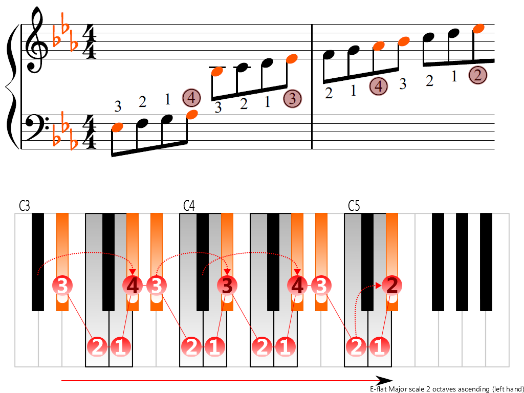 Figure 3. Ascending of the E-flat Major scale 2 octaves (left hand)
