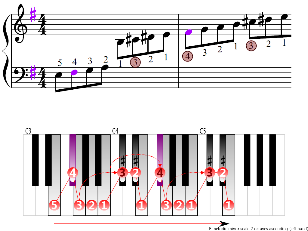 Figure 3. Ascending of the E melodic minor scale 2 octaves (left hand)