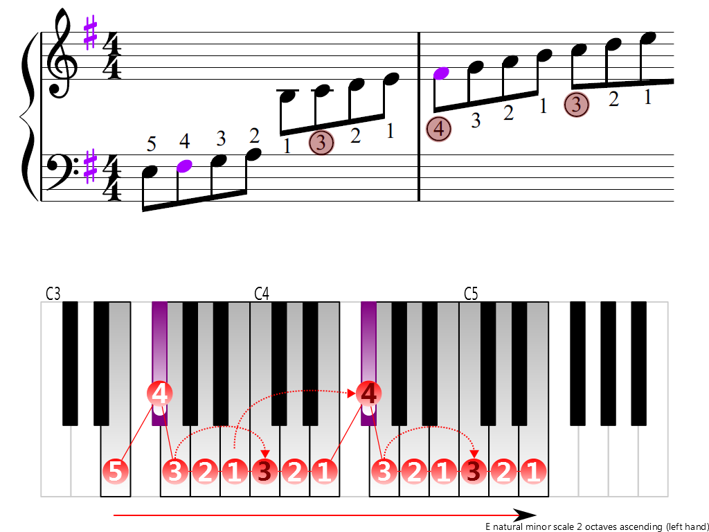 Figure 3. Ascending of the E natural minor scale 2 octaves (left hand)