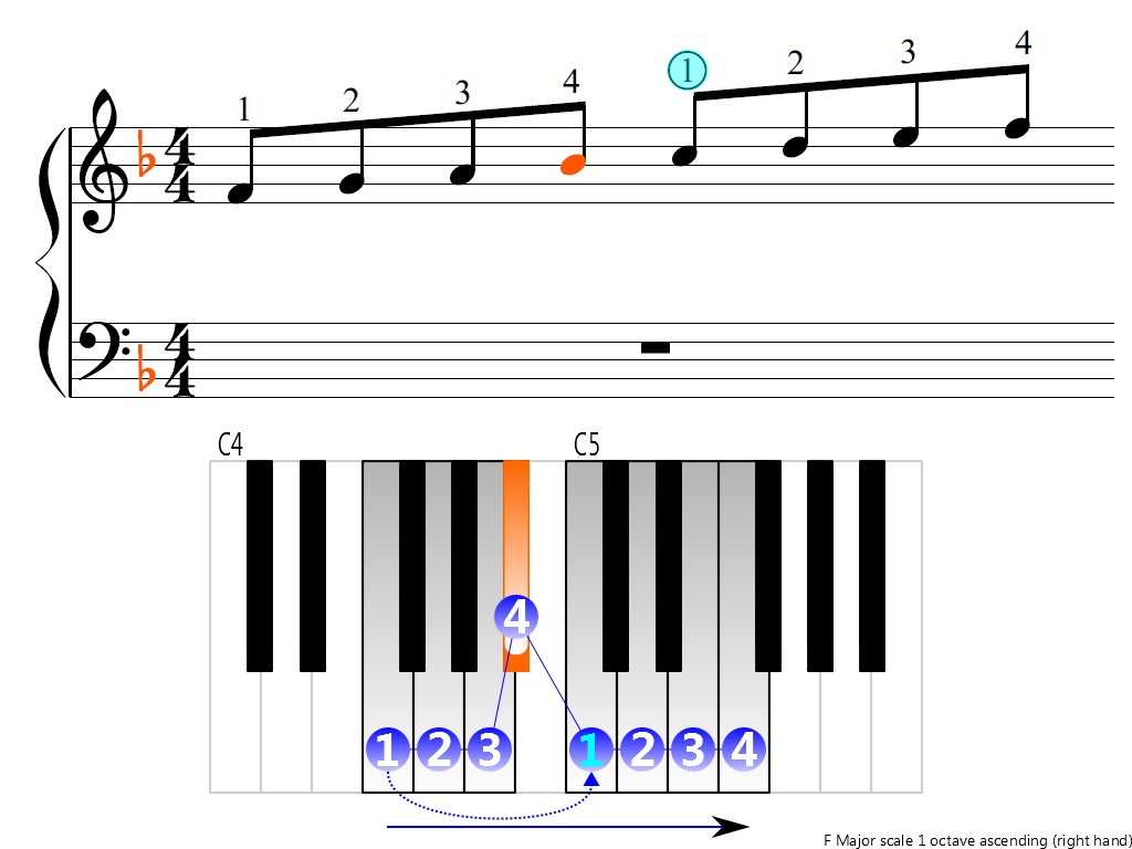 Figure 3. Ascending of the F Major scale 1 octave (right hand)