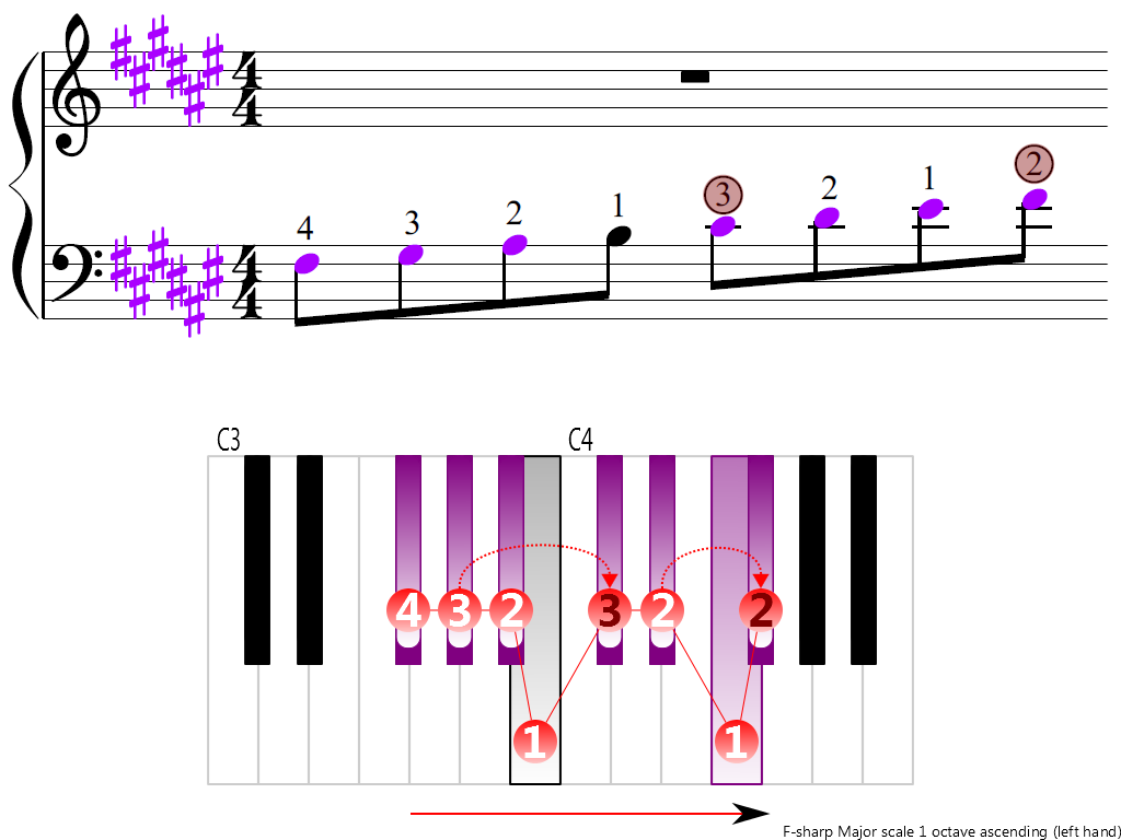 Figure 3. Ascending of the F-sharp Major scale 1 octave (left hand)