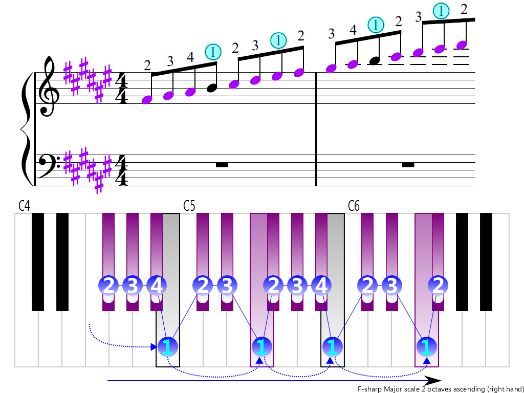 Figure 3. Ascending of the F-sharp Major scale 2 octaves (right hand)