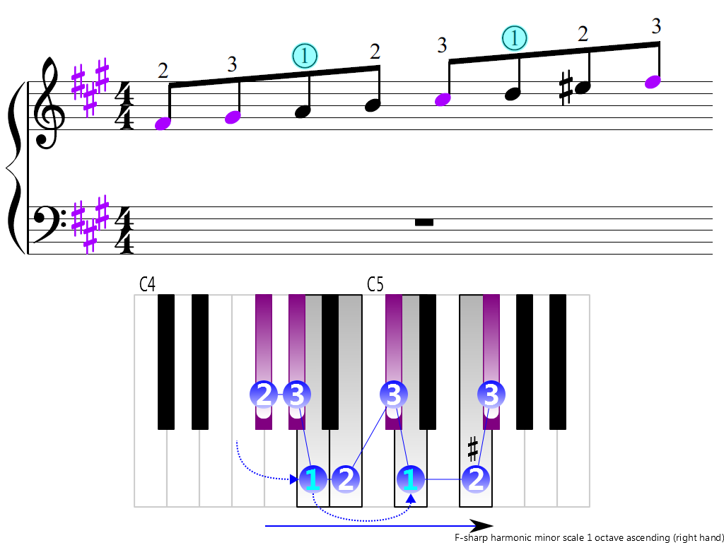 Figure 3. Ascending of the F-sharp harmonic minor scale 1 octave (right hand)