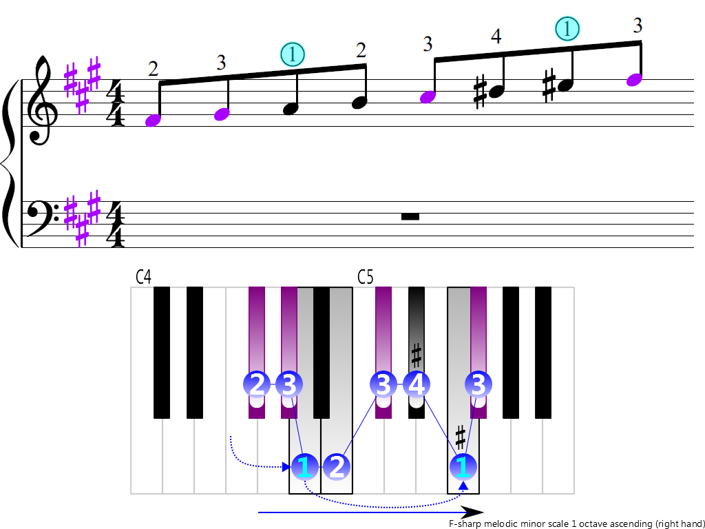 Figure 3. Ascending of the F-sharp melodic minor scale 1 octave (right hand)