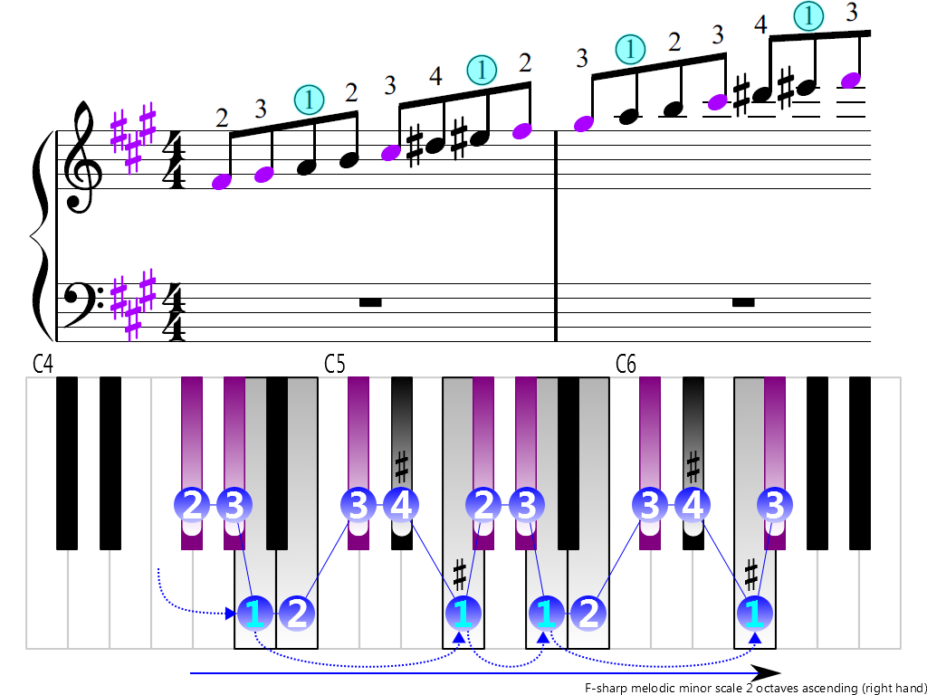 Figure 3. Ascending of the F-sharp melodic minor scale 2 octaves (right hand)