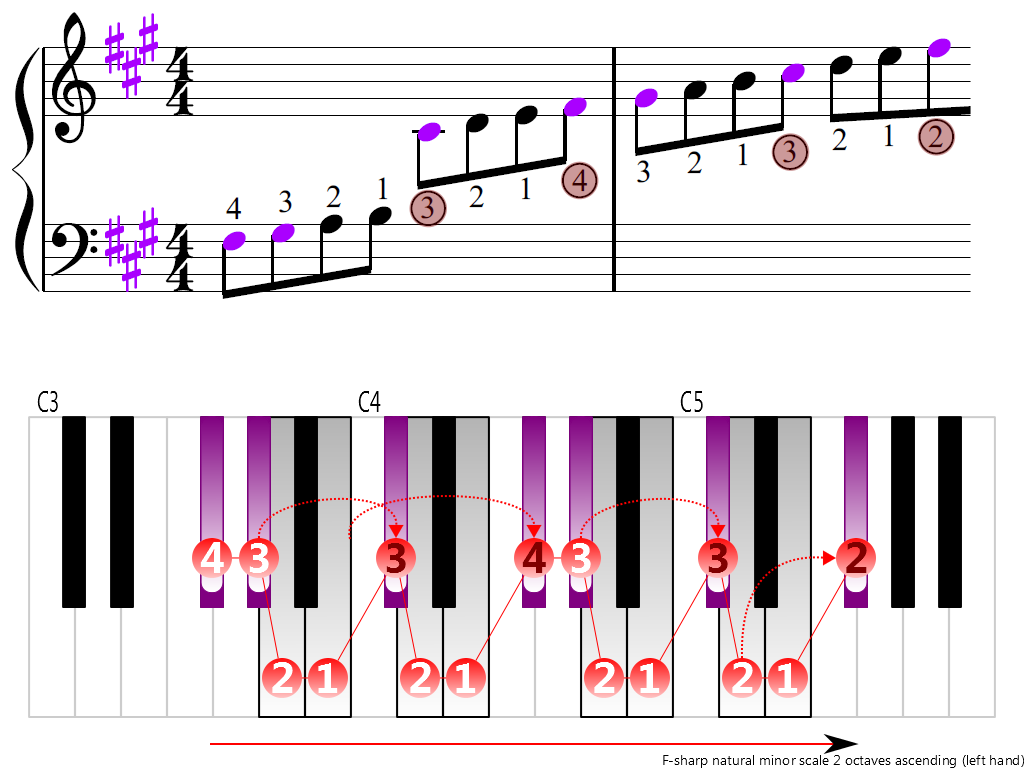 Figure 3. Ascending of the F-sharp natural minor scale 2 octaves (left hand)