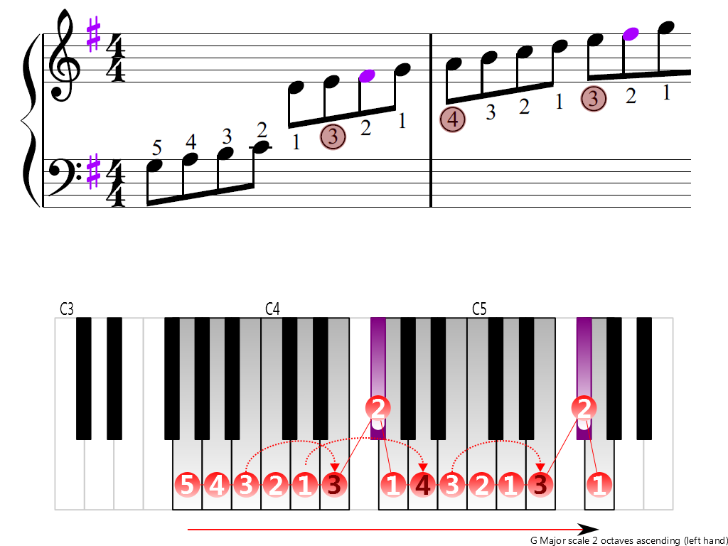 Figure 3. Ascending of the G Major scale 2 octaves (left hand)