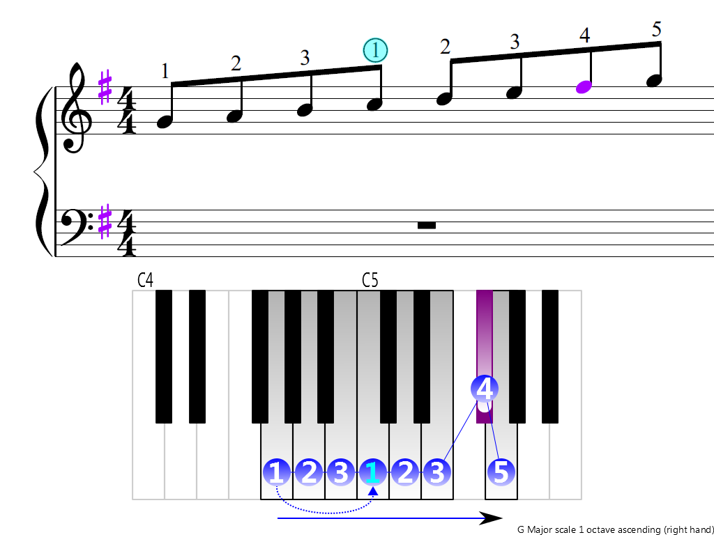 Figure 3. Ascending of the G Major scale 1 octave (right hand)