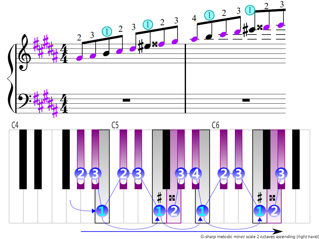 Figure 3. Ascending of the G-sharp melodic minor scale 2 octaves (right hand)