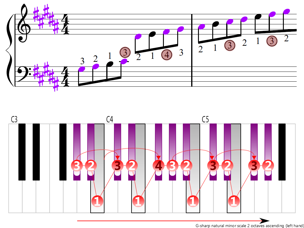 Figure 3. Ascending of the G-sharp natural minor scale 2 octaves (left hand)