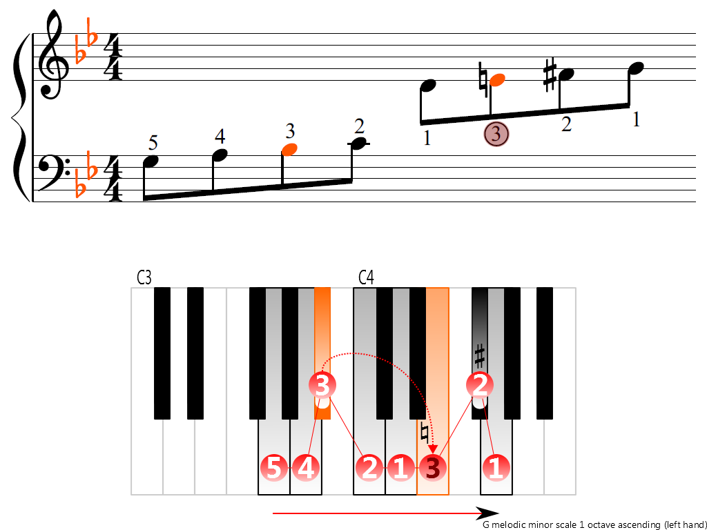 Figure 3. Ascending of the G melodic minor scale 1 octave (left hand)