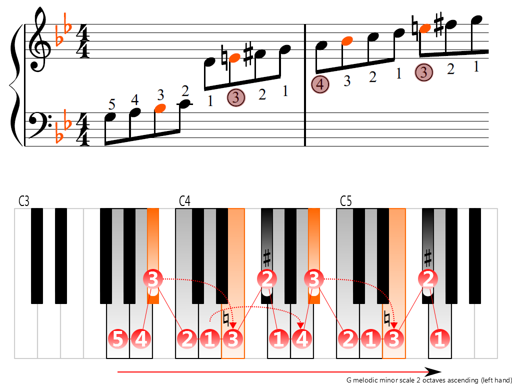 Figure 3. Ascending of the G melodic minor scale 2 octaves (left hand)