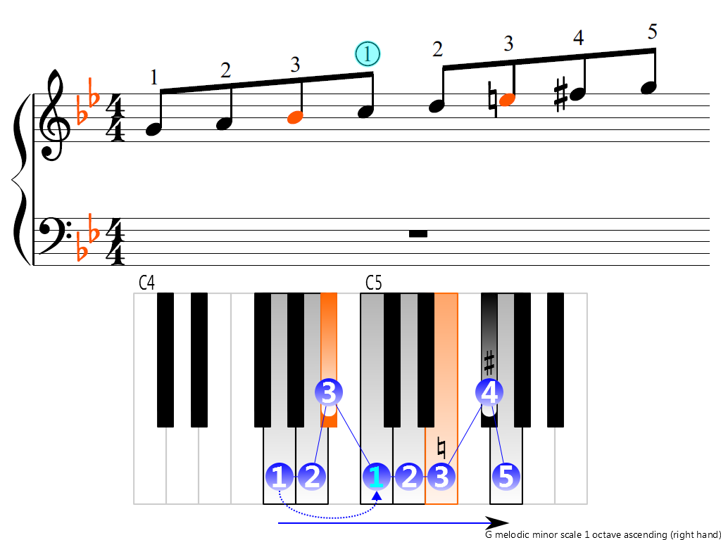 Figure 3. Ascending of the G melodic minor scale 1 octave (right hand)