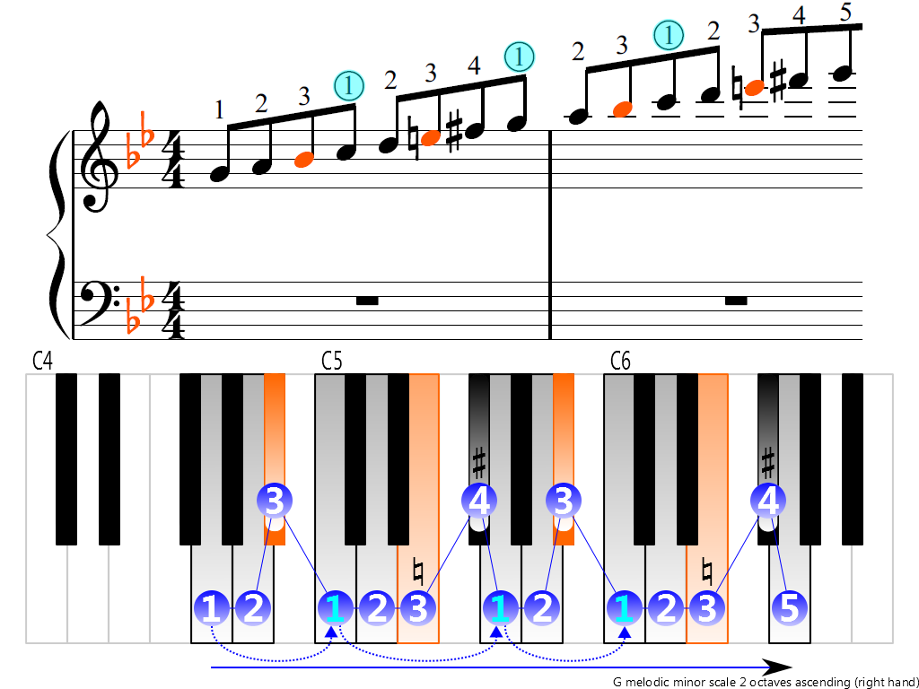 Figure 3. Ascending of the G melodic minor scale 2 octaves (right hand)