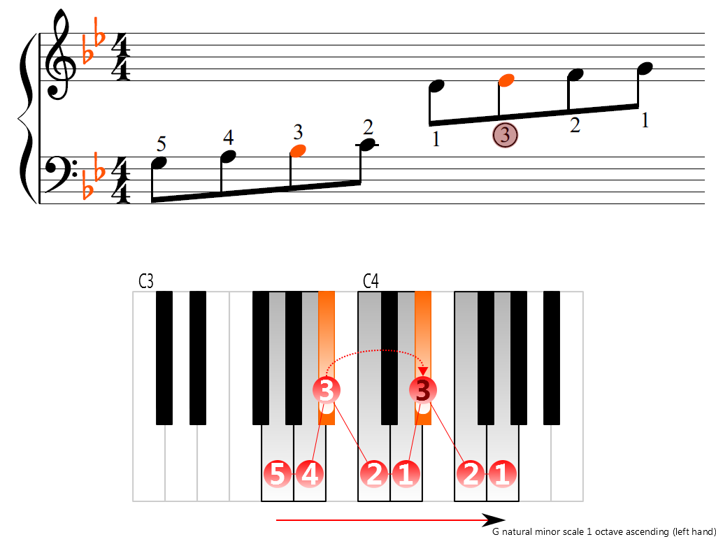 Figure 3. Ascending of the G natural minor scale 1 octave (left hand)