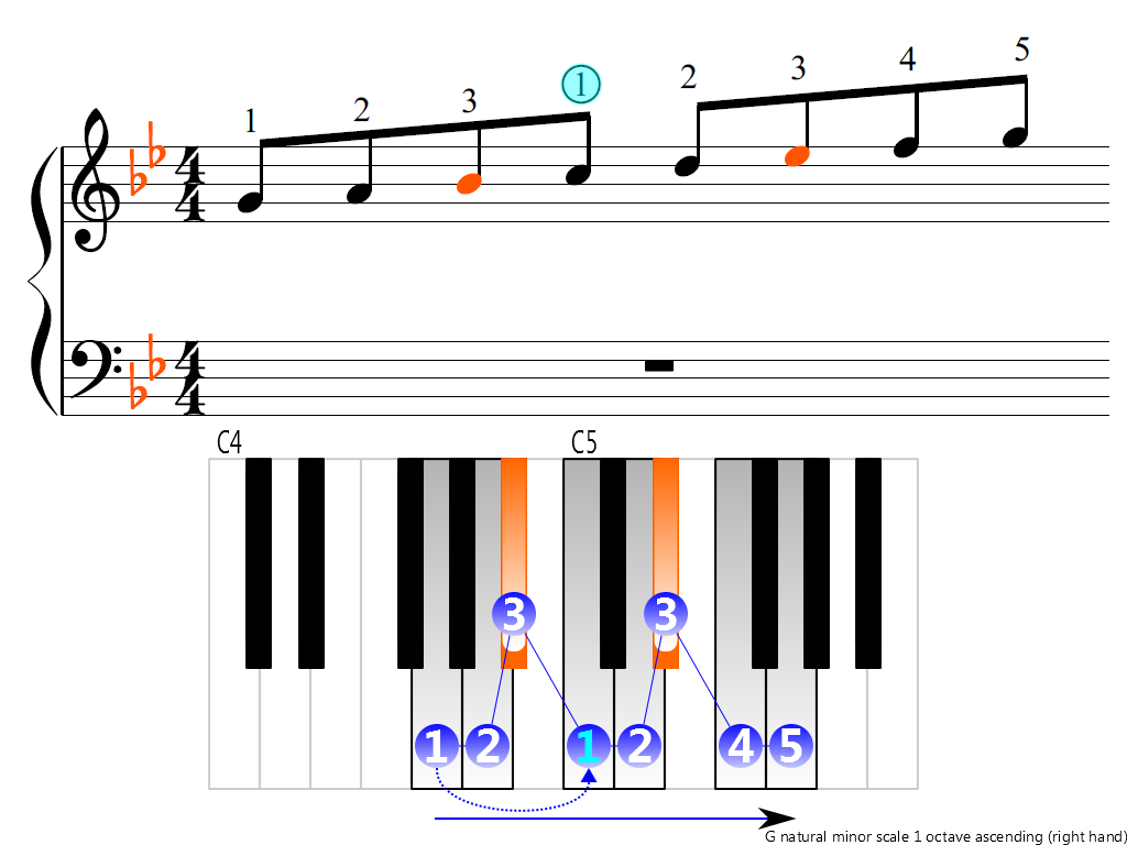 Figure 3. Ascending of the G natural minor scale 1 octave (right hand)