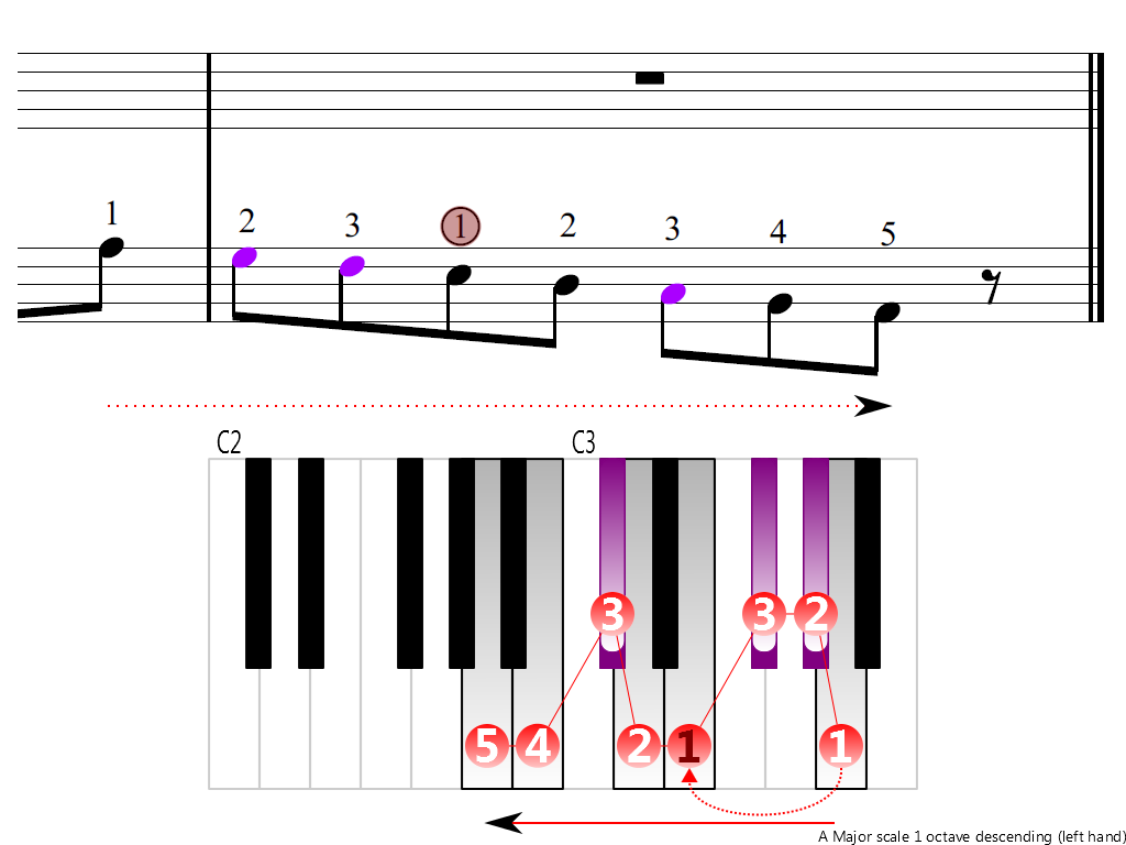 Figure 4. Descending of the A Major scale 1 octave (left hand)