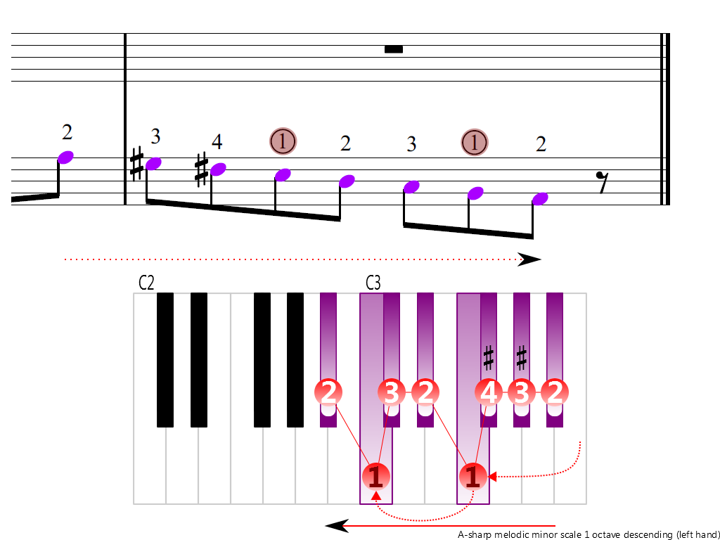 Figure 4. Descending of the A-sharp melodic minor scale 1 octave (left hand)
