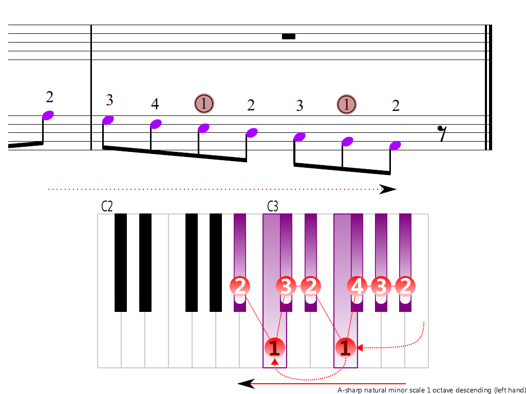 Figure 4. Descending of the A-sharp natural minor scale 1 octave (left hand)