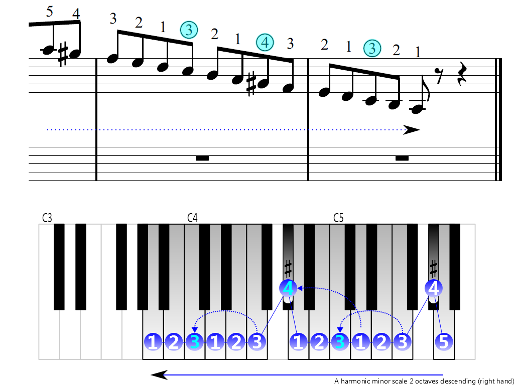 Figure 4. Descending of the A harmonic minor scale 2 octaves (right hand)