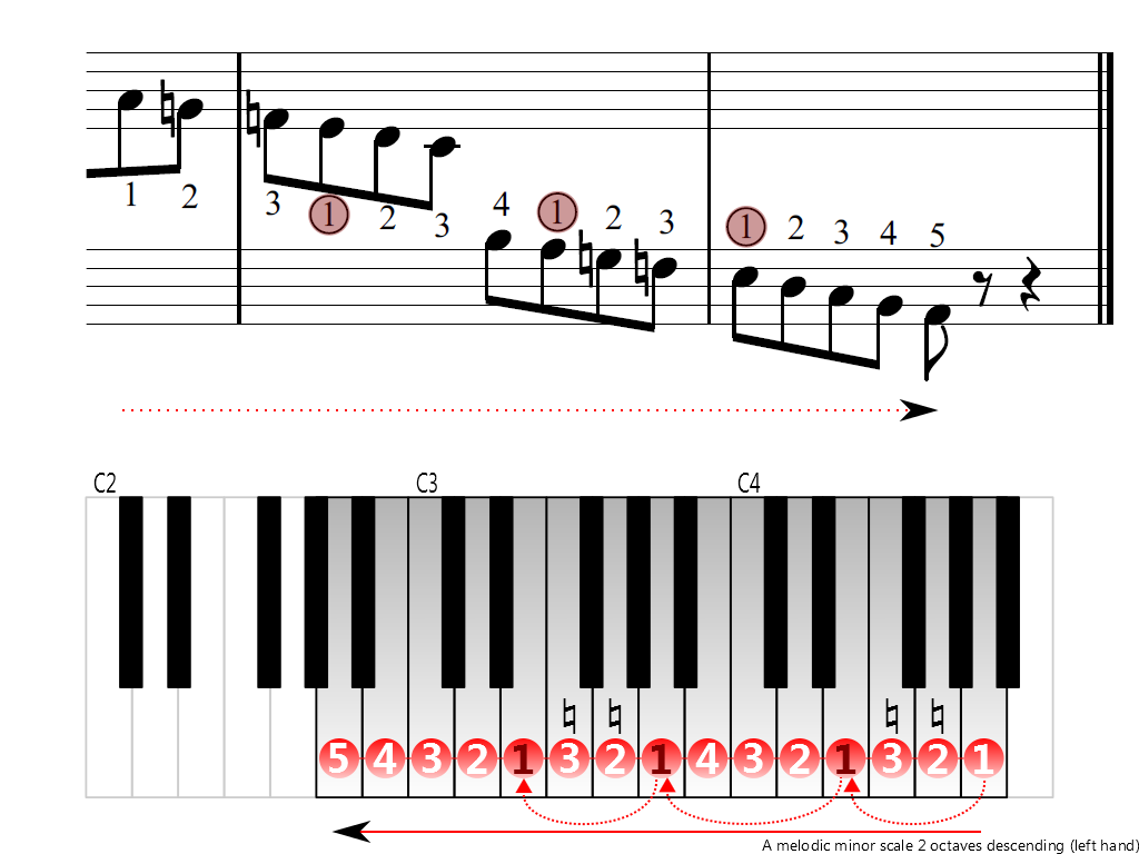 Figure 4. Descending of the A melodic minor scale 2 octaves (left hand)