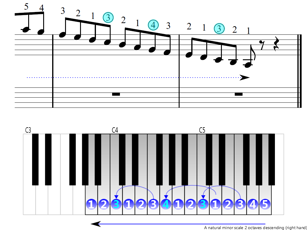 Figure 4. Descending of the A natural minor scale 2 octaves (right hand)