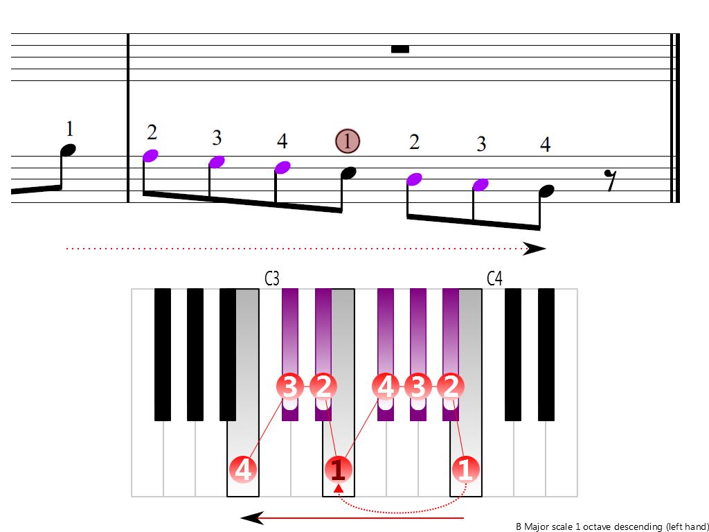 Figure 4. Descending of the B Major scale 1 octave (left hand)