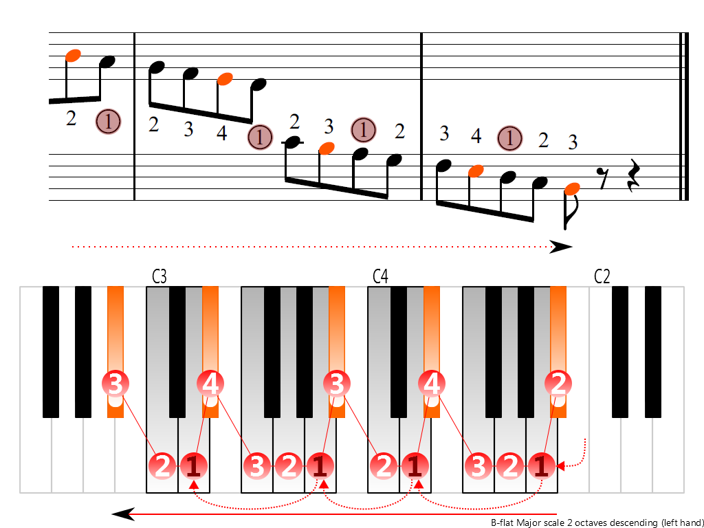 Figure 4. Descending of the B-flat Major scale 2 octaves (left hand)