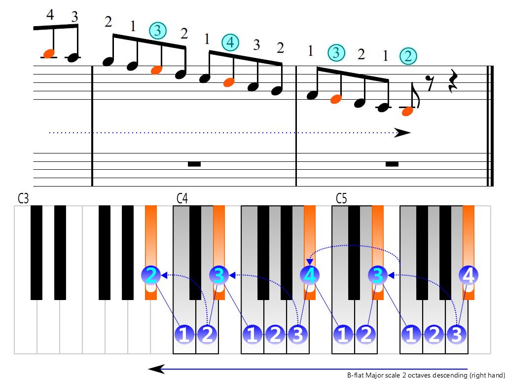 Figure 4. Descending of the B-flat Major scale 2 octaves (right hand)