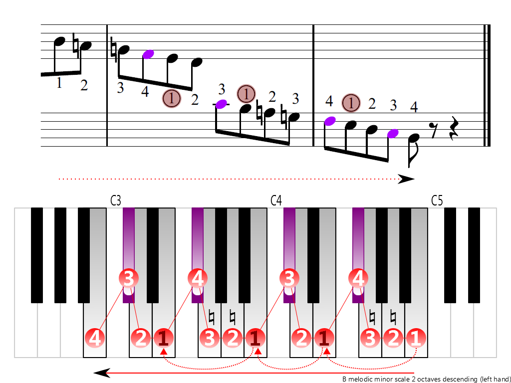 Figure 4. Descending of the B melodic minor scale 2 octaves (left hand)