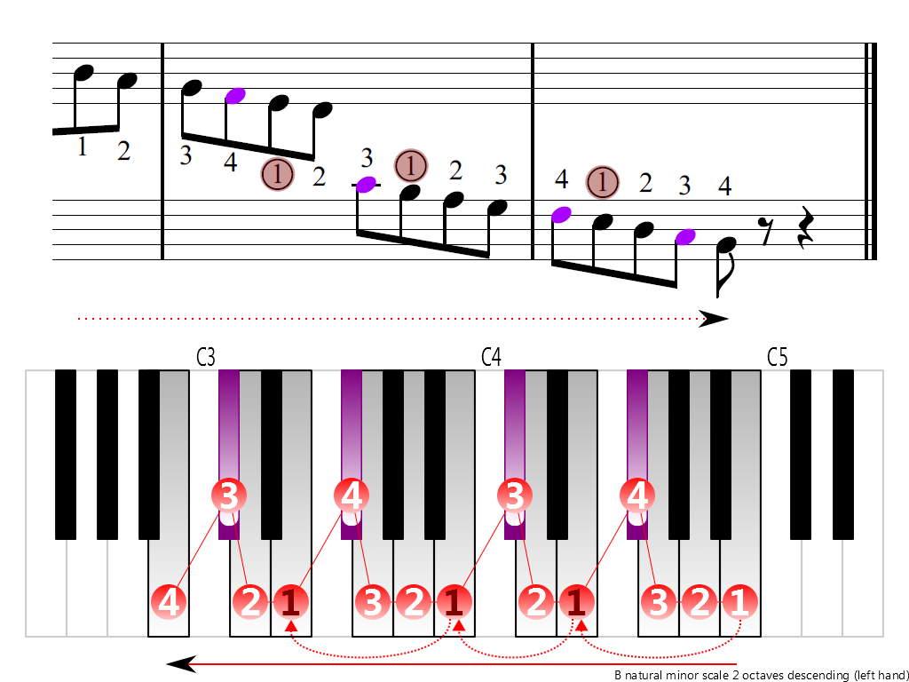 Figure 4. Descending of the B natural minor scale 2 octaves (left hand)