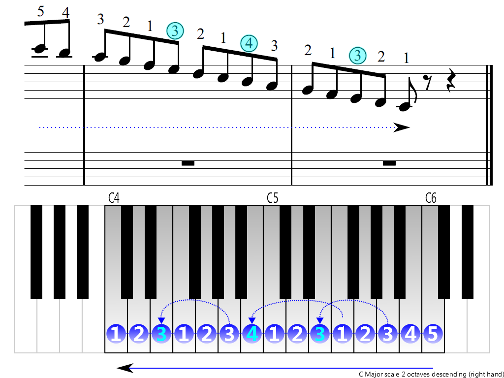 Figure 4. Descending of the C Major scale 2 octaves (right hand)