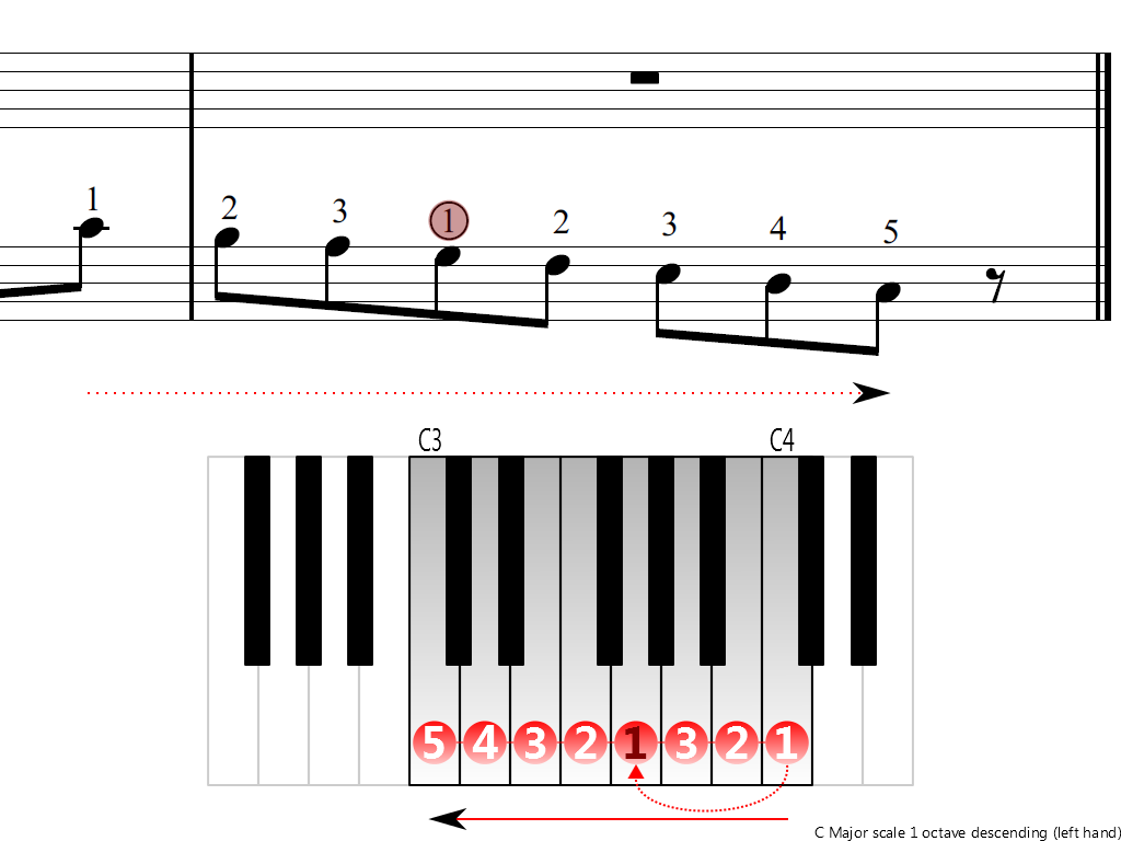 Figure 4. Descending of the C Major scale 1 octave (left hand)