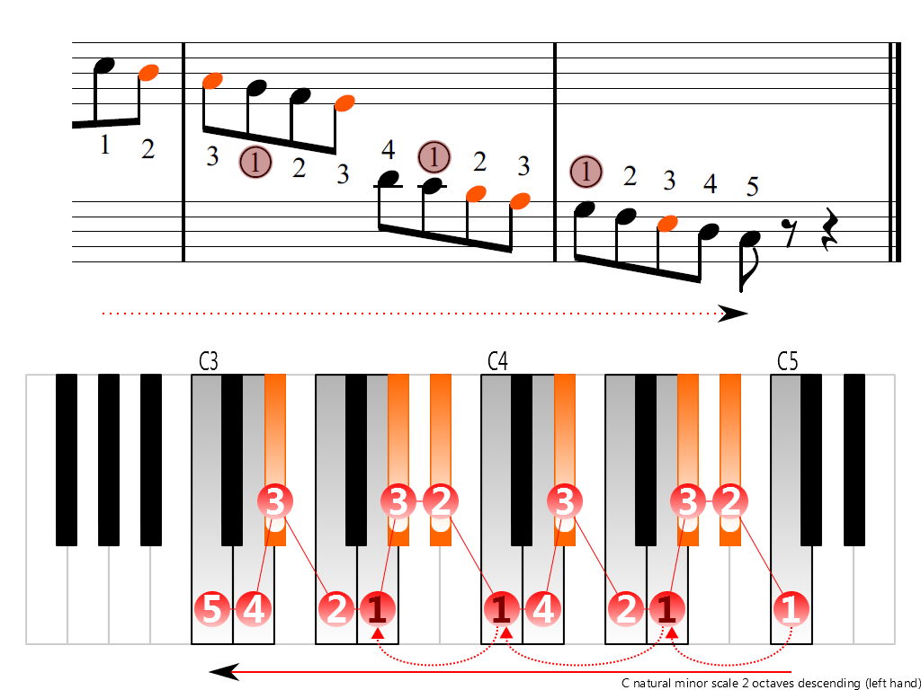 Figure 4. Descending of the C natural minor scale 2 octaves (left hand)