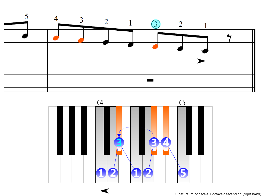 Figure 4. Descending of the C natural minor scale 1 octave (right hand)